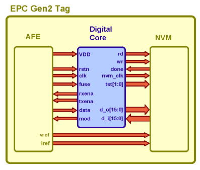Block Diagram of typical EPC Gen2 Tag